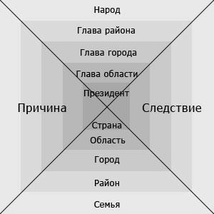 Рисунок 8 Пирамида власти в общественной системе «Здравомыслие».